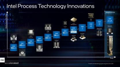 Halbleiterfertigung: Aus 10 nm wird Intel 7