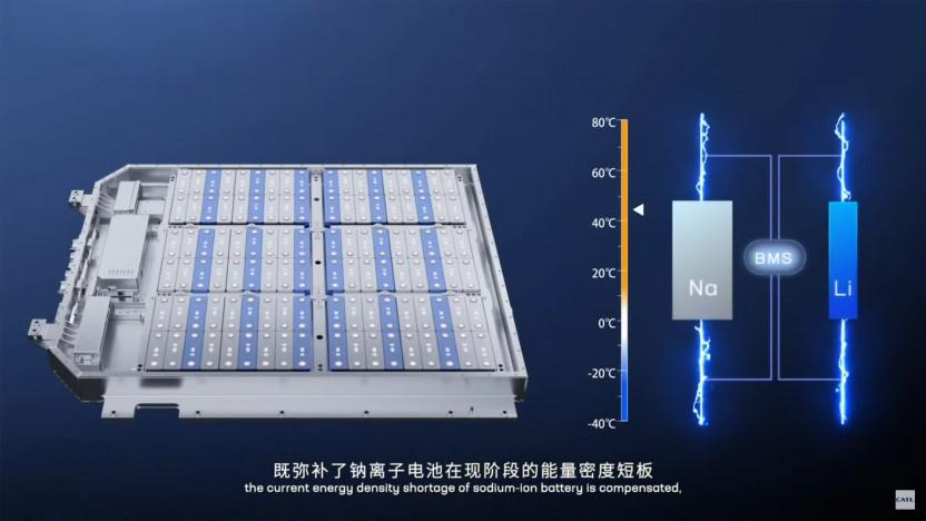 CATL will Natrium-Ionen-Akkus zusammen mit Lithium-Ionen-Akkus in Elektroautos bringen.