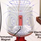 Elektromagnete: Vor 200 Jahren erfand Faraday den ersten Elektromotor