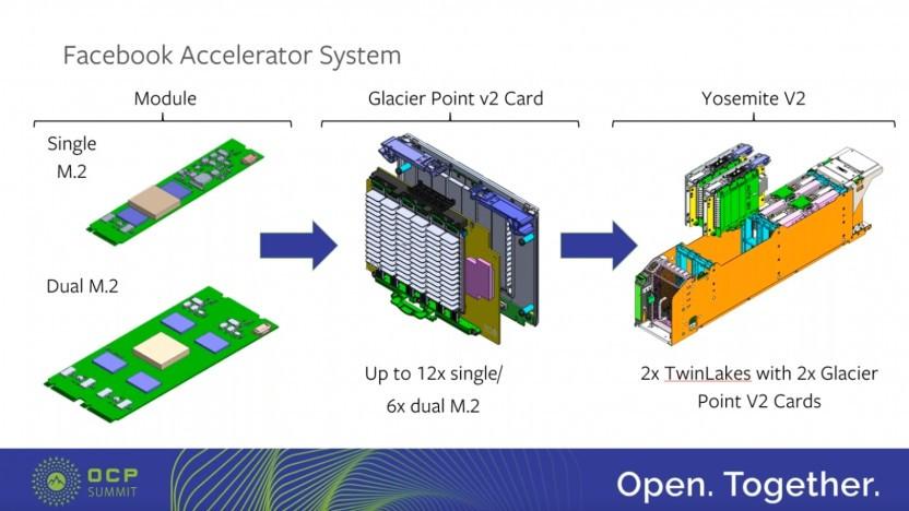 Aufbau eines Yosemite-v2-Micro-Servers mit Beschleuniger-ASICs