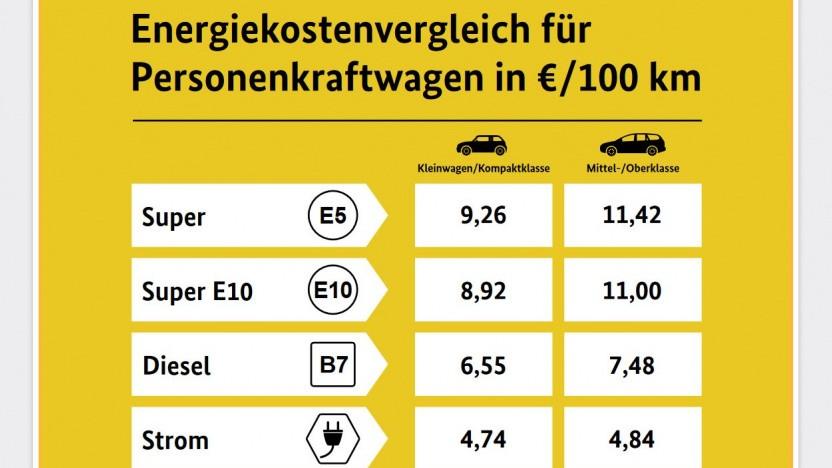 Solche Vergleiche müssen künftig an größeren Tankstellen aushängen.