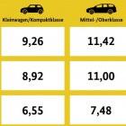 Amtlicher Energiekostenvergleich: Benzinkosten mehr als doppelt so teuer wie Ladestrom