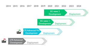 Erwarteter Zeitplan für 5G-Modems (Bild: ARM), 5G-Mobilfunk