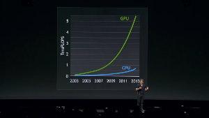 GPU Technology Conference 2014