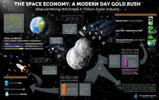 Bergbau auf Asteroiden: Edelmetalle und Wasser (Bild: Planetary Resources), Planetary Resources